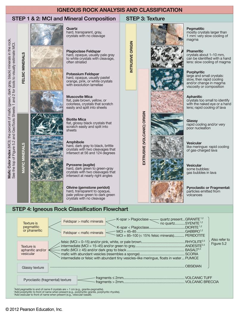 ü Lab 5, IgneousRock Analysis Flow Chart 1 , IgneousRock ...